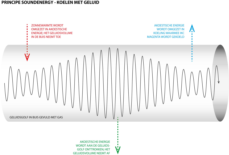 principe soundenergy - klein
