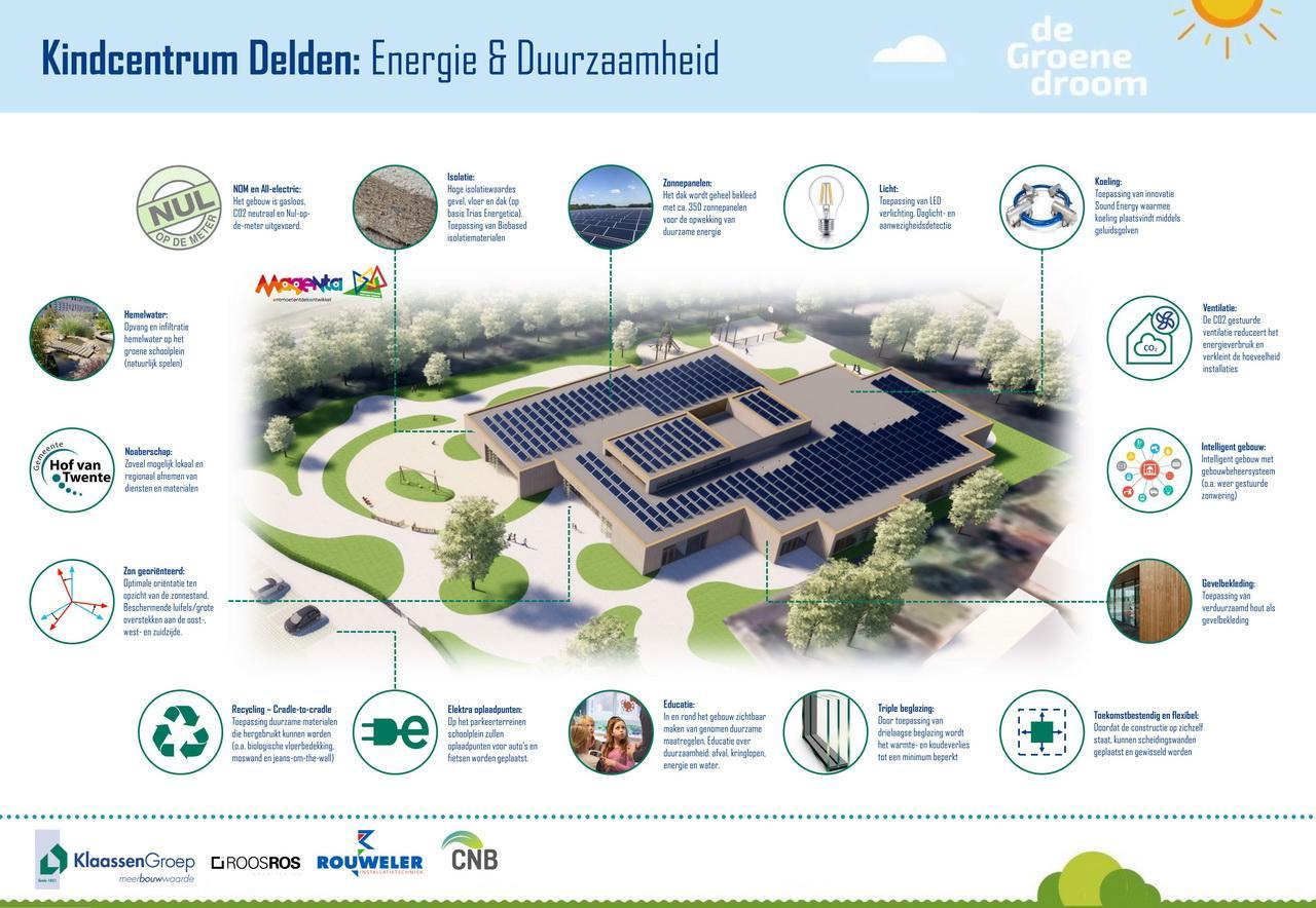 Overzichtsblad KC Delden - duurzame en innovatieve maatregelen_01